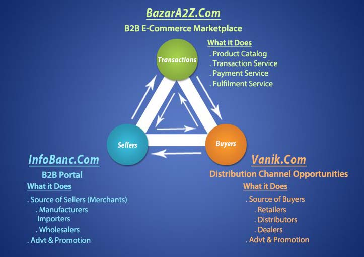 How Bazar A2Z works