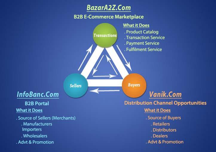 How Bazar A2Z works